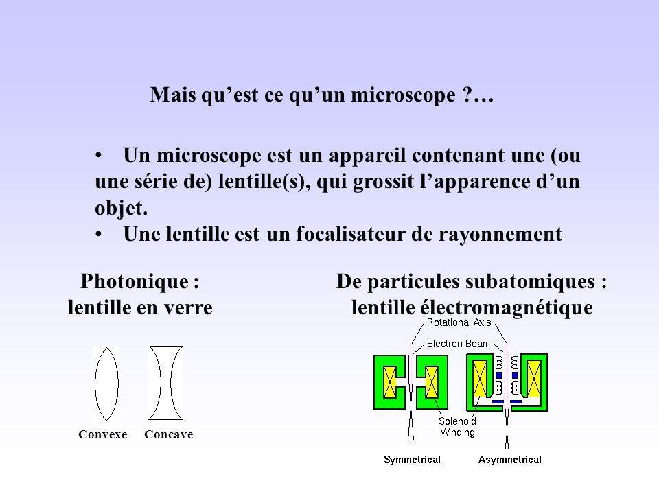 De particules subatomiques : lentille électromagnétique
