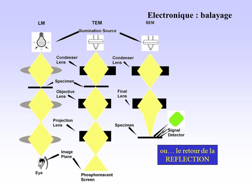 Electronique : balayage