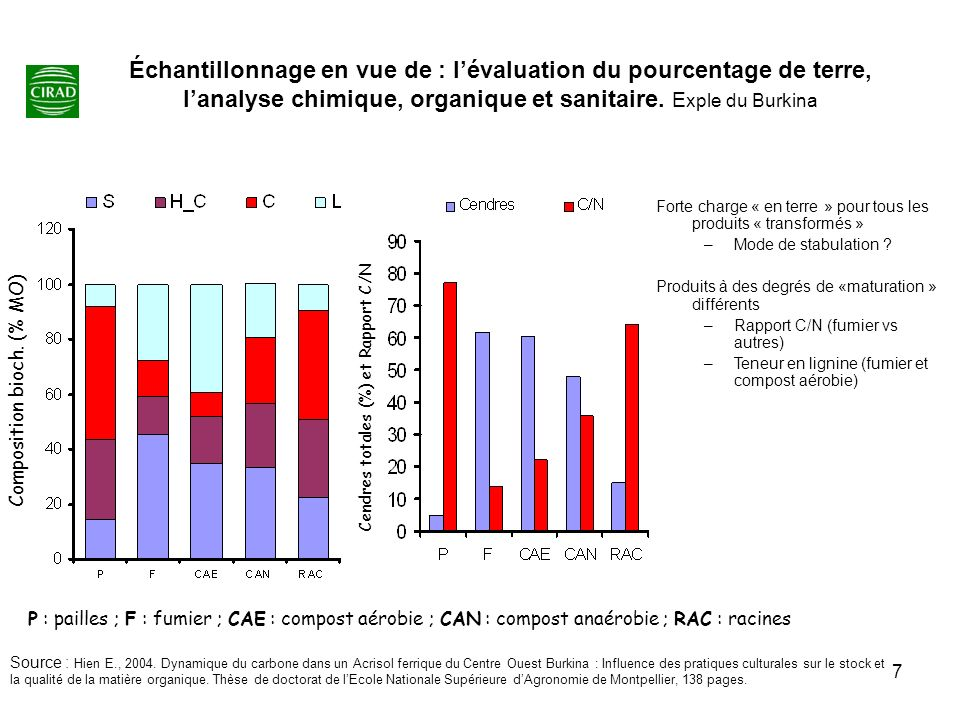 Échantillonnage en vue de : l'évaluation du pourcentage de terre, l'analyse chimique, organique et sanitaire. Exple du Burkina