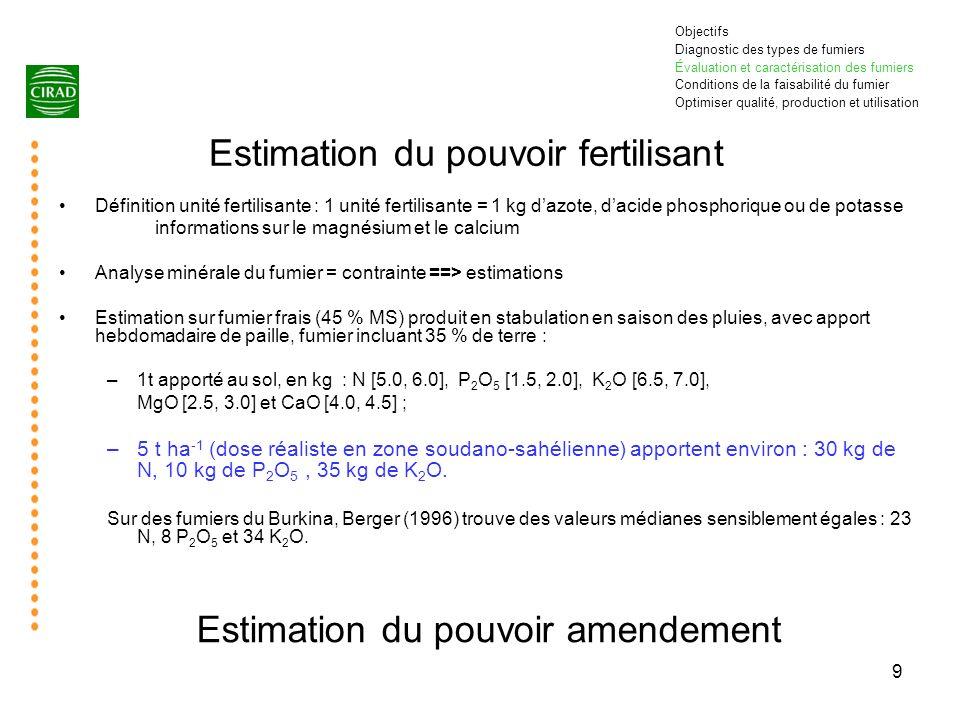 Estimation du pouvoir fertilisant