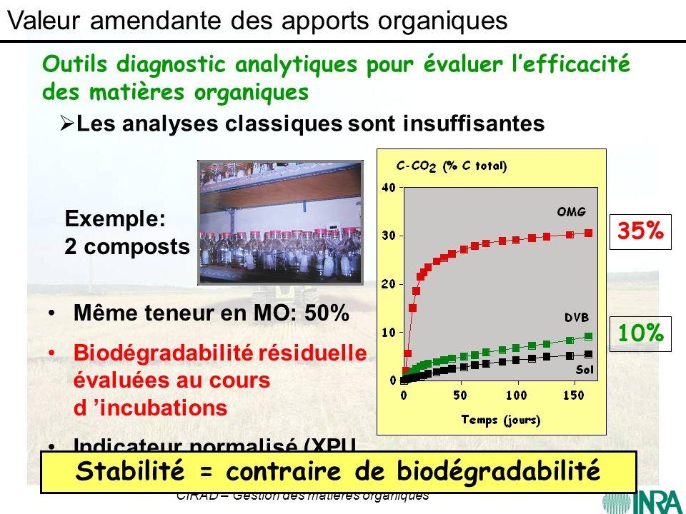 Stabilité = contraire de biodégradabilité