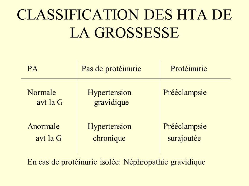 CLASSIFICATION DES HTA DE LA GROSSESSE