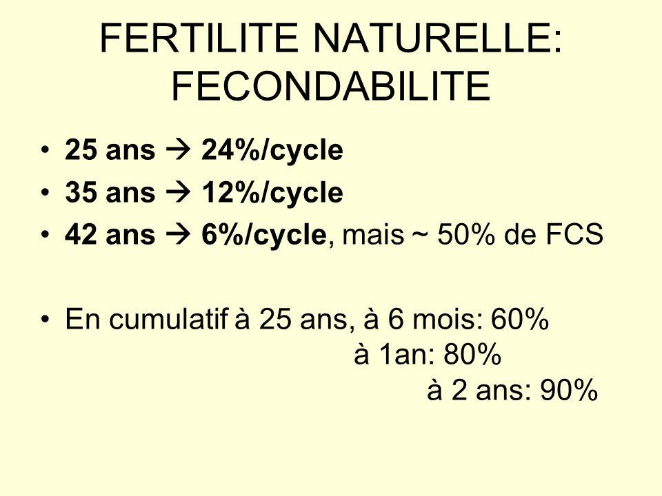 FERTILITE NATURELLE: FECONDABILITE