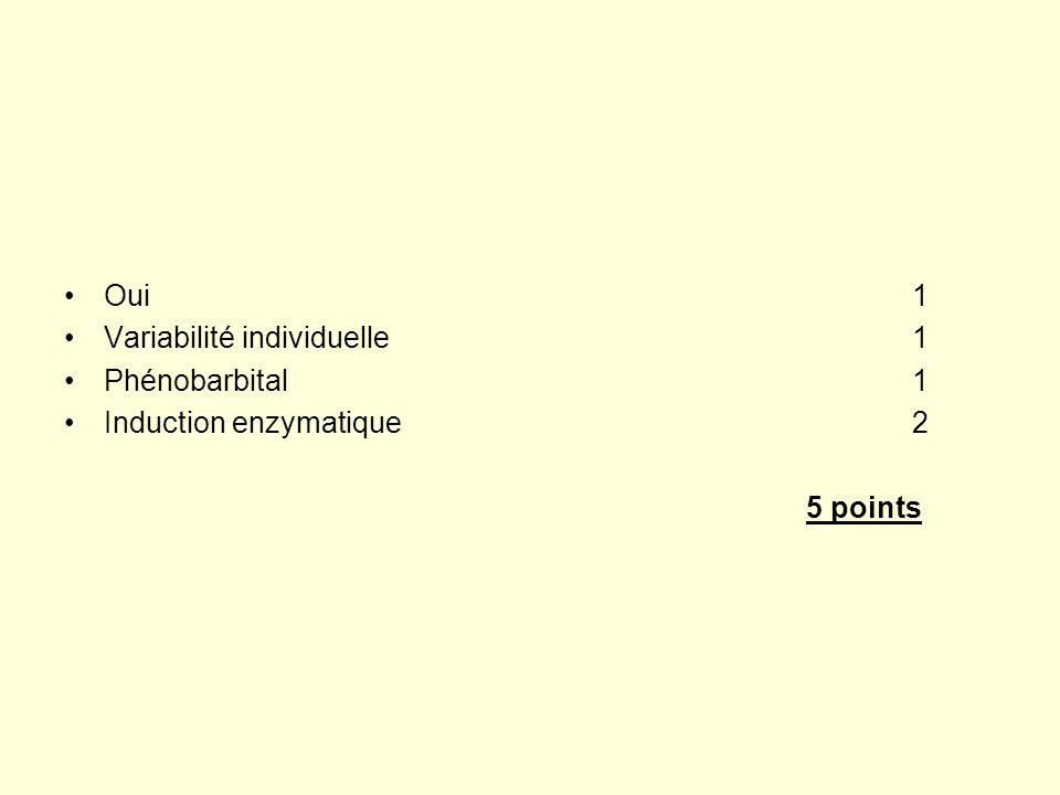 Oui 1 Variabilité individuelle 1. Phénobarbital 1.
