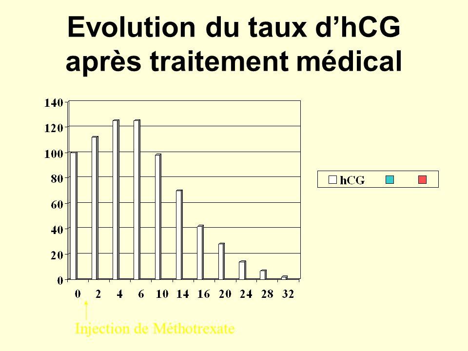 Evolution du taux d'hCG après traitement médical