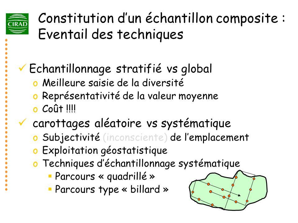 Constitution d'un échantillon composite : Eventail des techniques