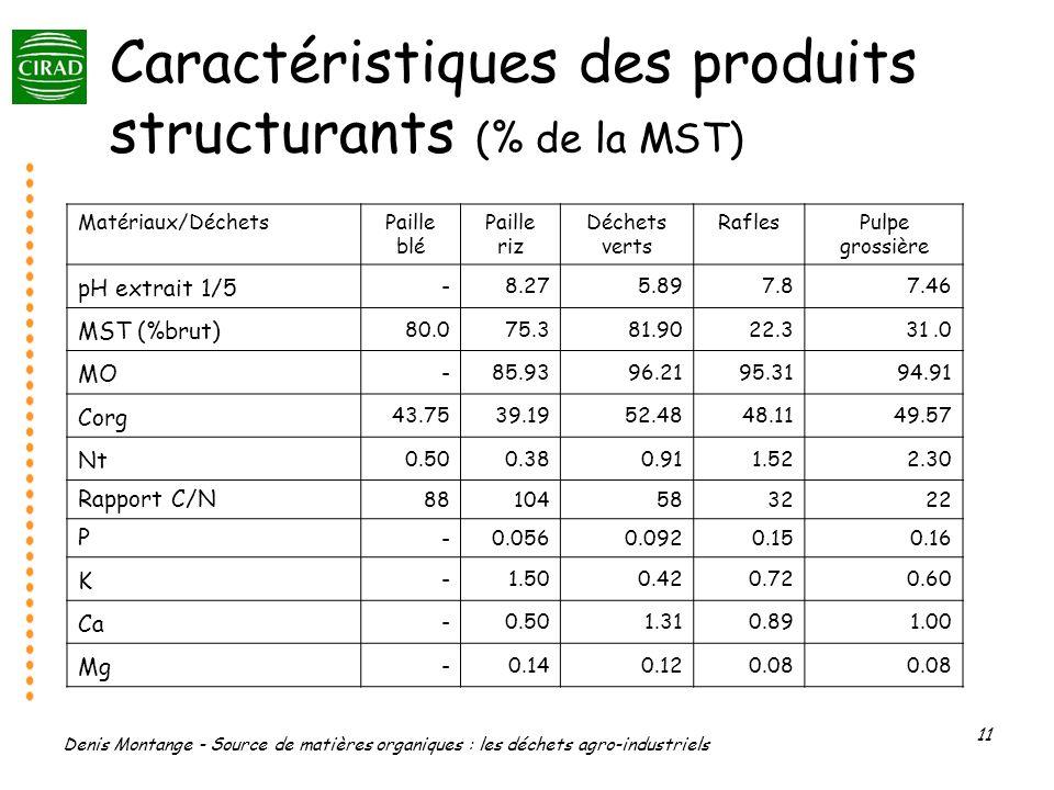 Caractéristiques des produits structurants (% de la MST)