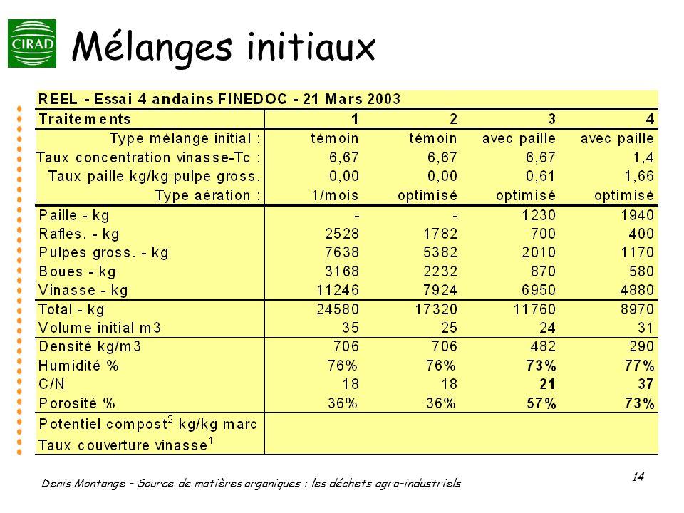 Mélanges initiaux Denis Montange - Source de matières organiques : les déchets agro-industriels