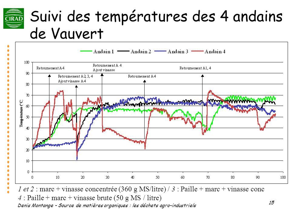 Suivi des températures des 4 andains de Vauvert