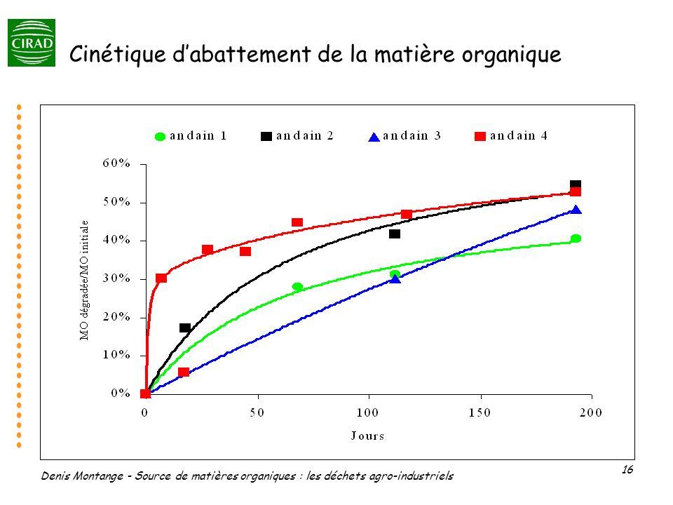 Cinétique d'abattement de la matière organique