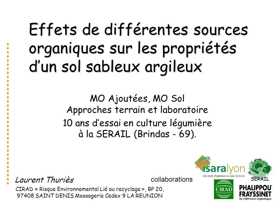 Effets de différentes sources organiques sur les propriétés d'un sol sableux argileux