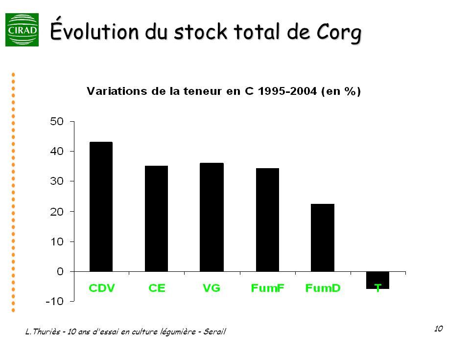 Évolution du stock total de Corg
