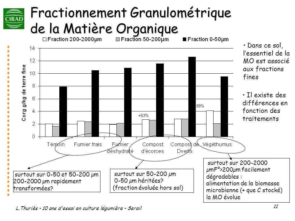 Fractionnement Granulométrique de la Matière Organique
