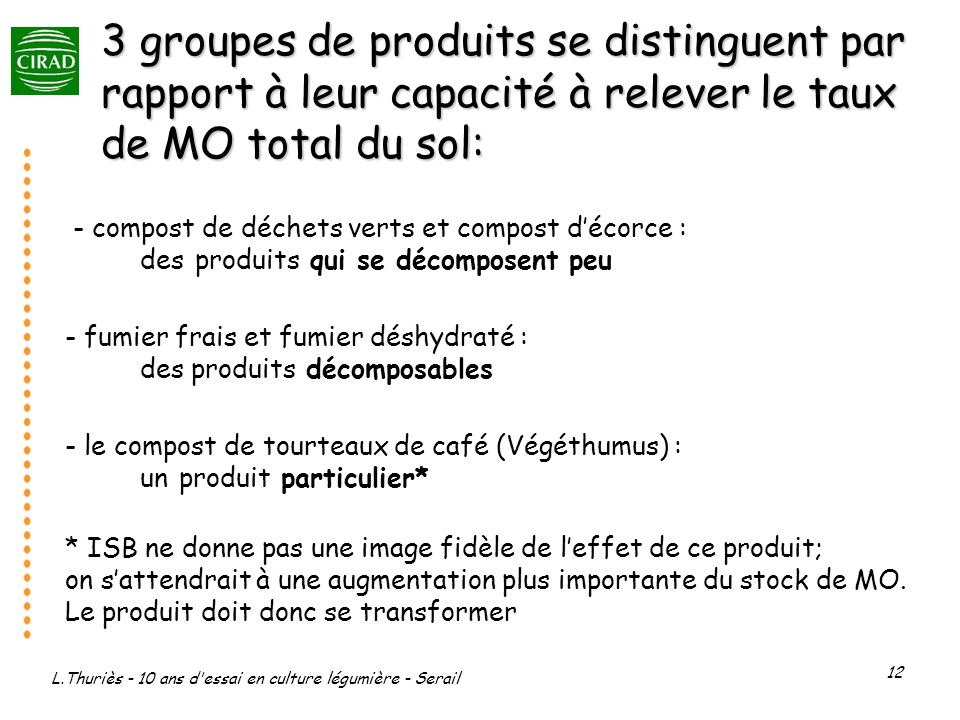 3 groupes de produits se distinguent par rapport à leur capacité à relever le taux de MO total du sol: