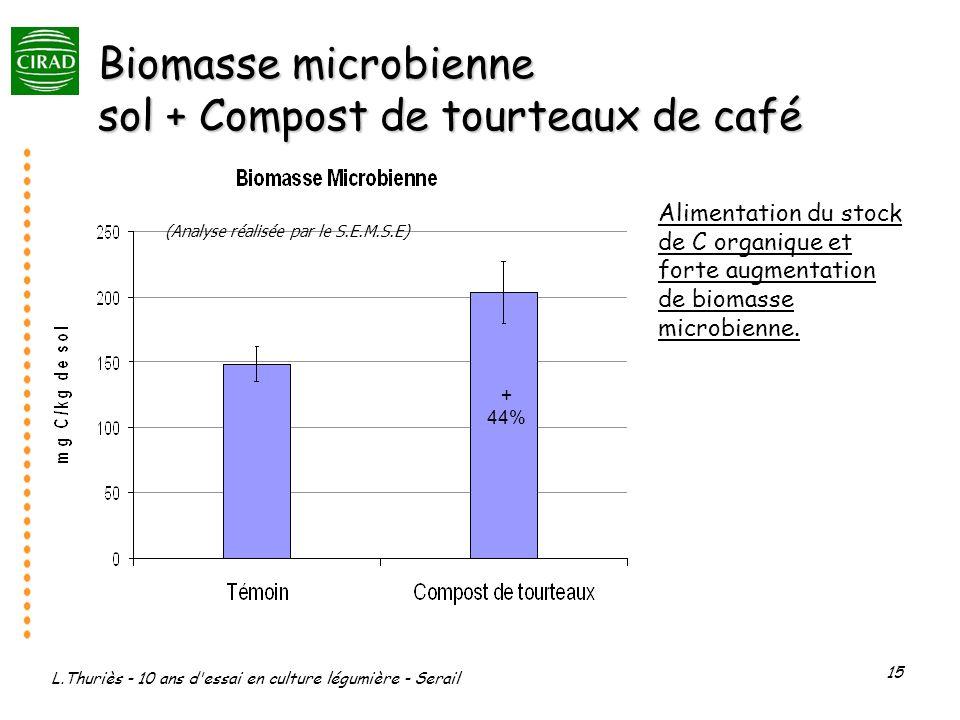 Biomasse microbienne sol + Compost de tourteaux de café