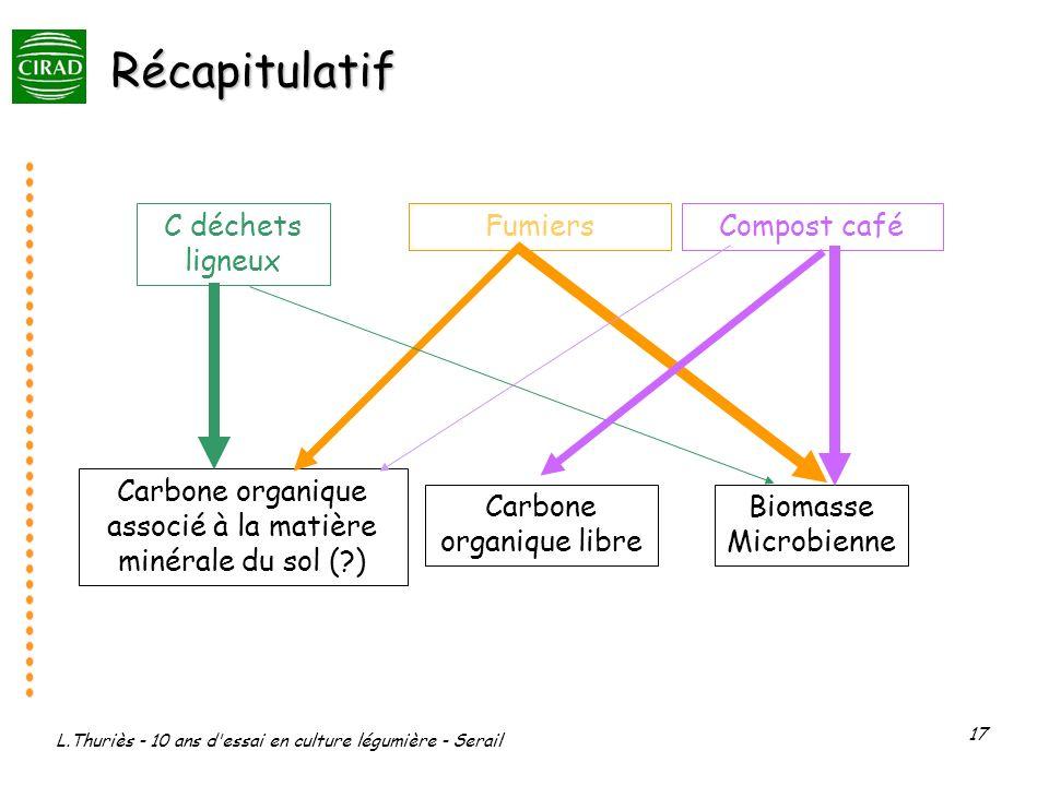 Récapitulatif C déchets ligneux Fumiers Compost café