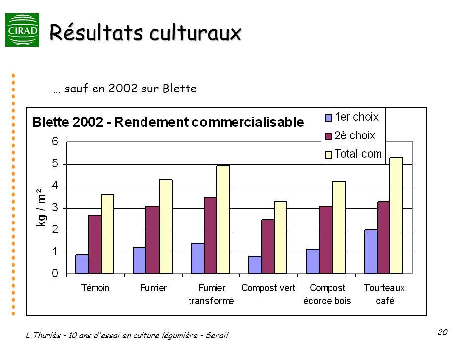 Résultats culturaux … sauf en 2002 sur Blette