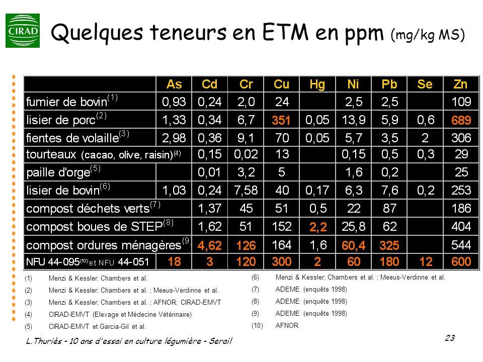 Quelques teneurs en ETM en ppm (mg/kg MS)