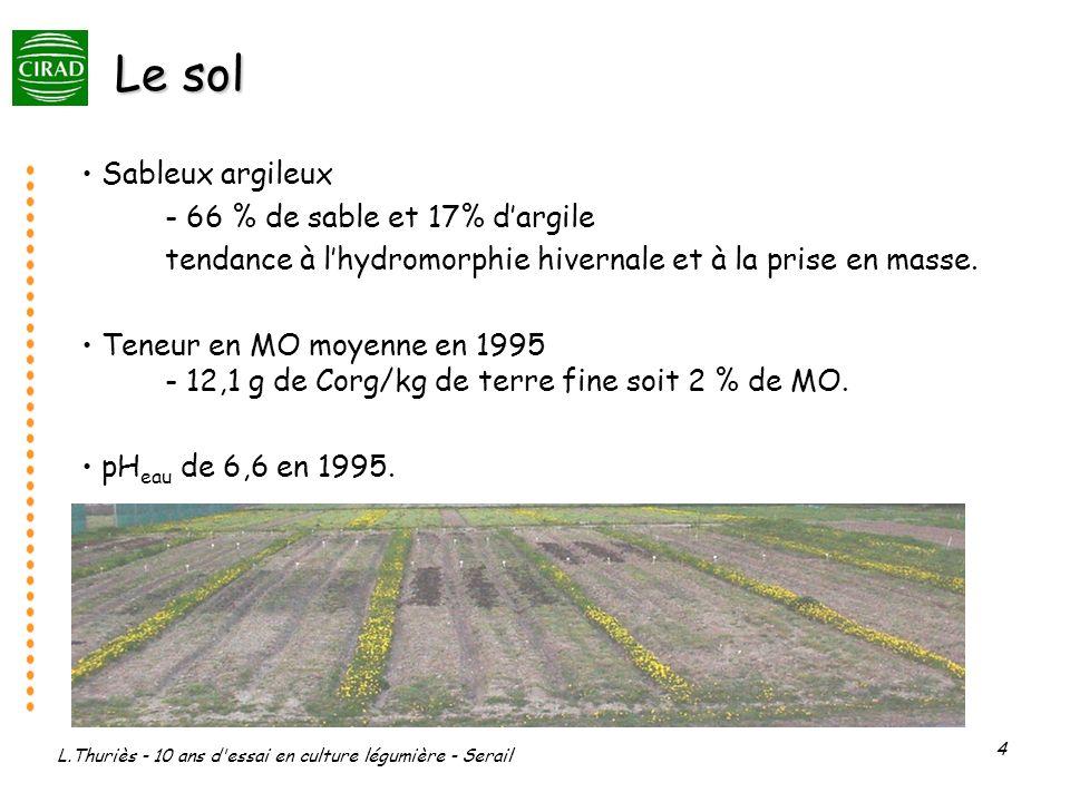Le sol Sableux argileux - 66 % de sable et 17% d'argile