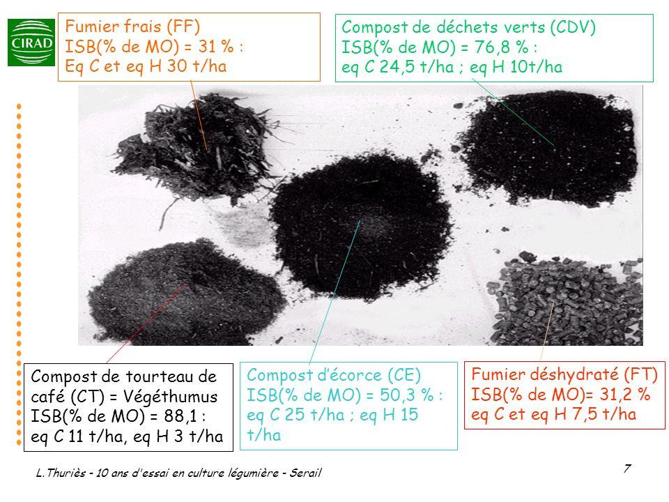 Compost de déchets verts (CDV) ISB(% de MO) = 76,8 % :