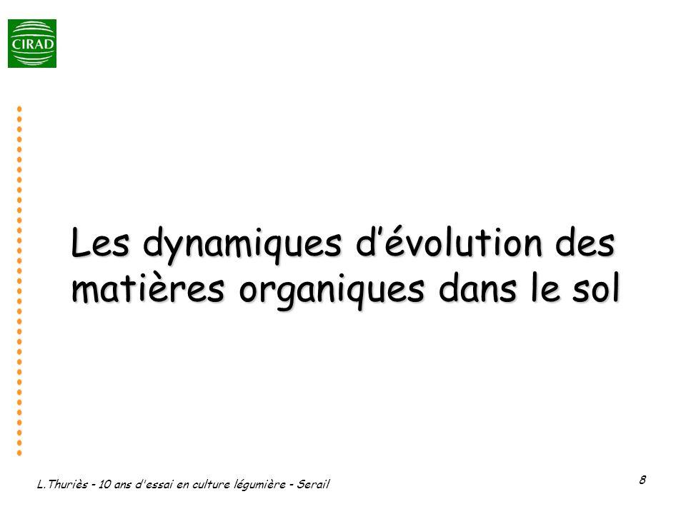 Les dynamiques d'évolution des matières organiques dans le sol