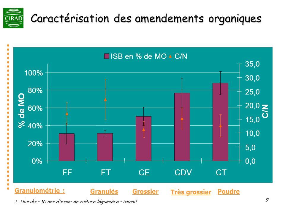 Caractérisation des amendements organiques