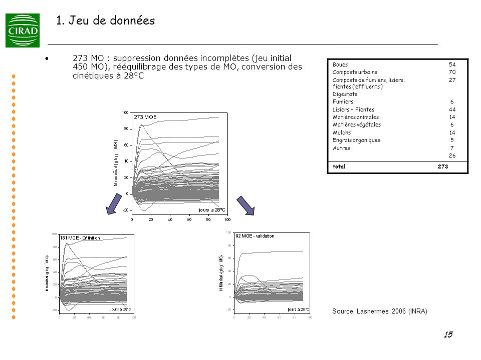 1. Jeu de données 273 MO : suppression données incomplètes (jeu initial 450 MO), rééquilibrage des types de MO, conversion des cinétiques à 28°C.