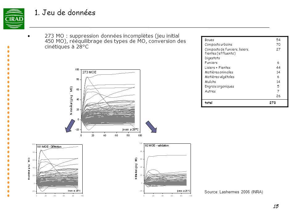 1. Jeu de données273 MO : suppression données incomplètes (jeu initial 450 MO), rééquilibrage des types de MO, conversion des cinétiques à 28°C.