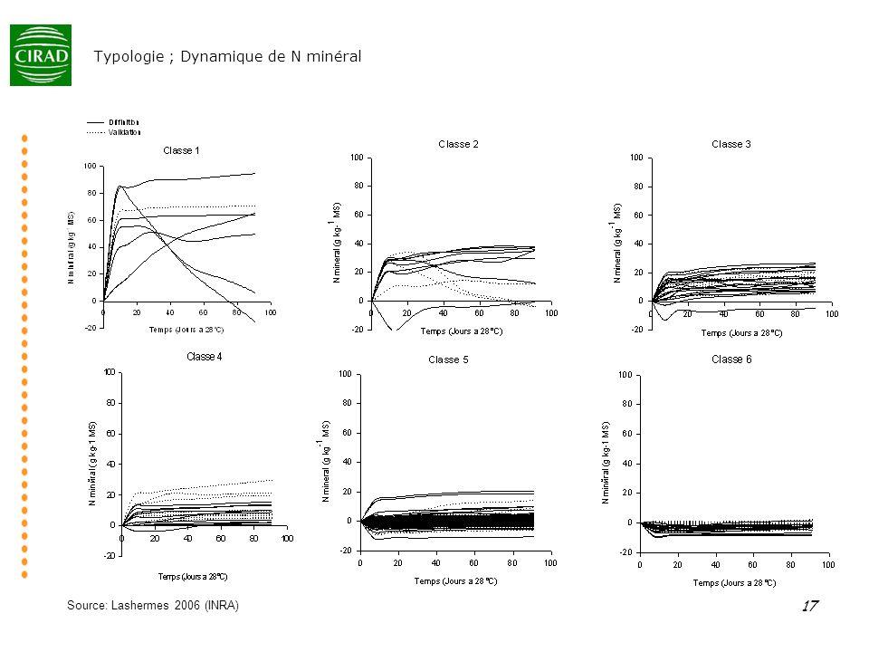 Typologie ; Dynamique de N minéral