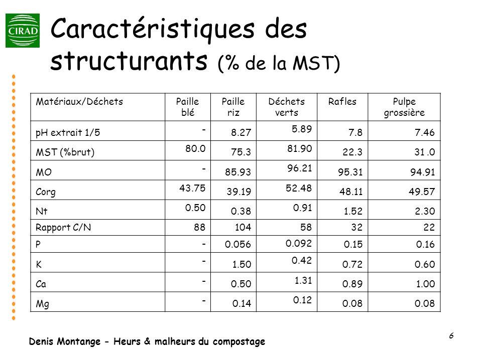 Caractéristiques des structurants (% de la MST)