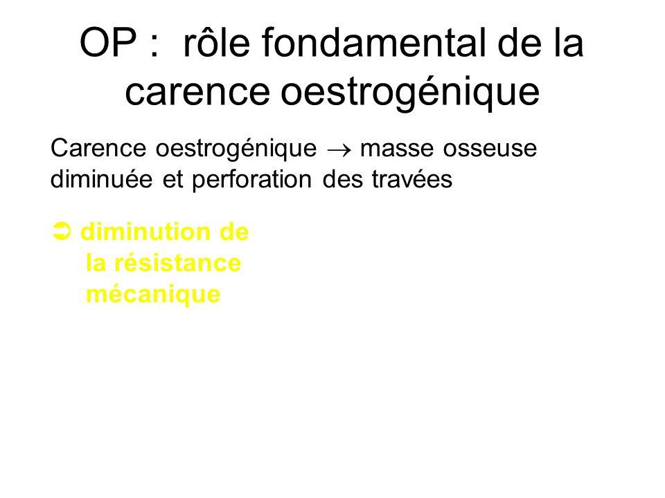 OP : rôle fondamental de la carence oestrogénique