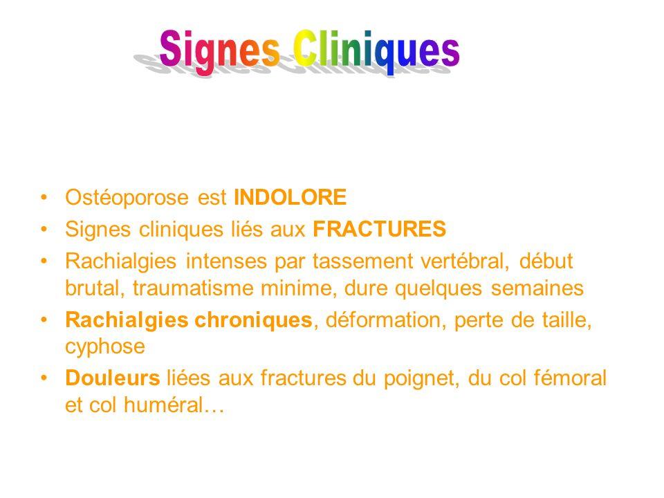 Signes Cliniques Ostéoporose est INDOLORE