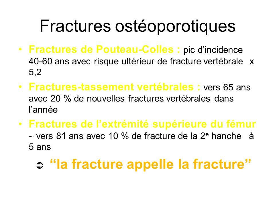 Fractures ostéoporotiques
