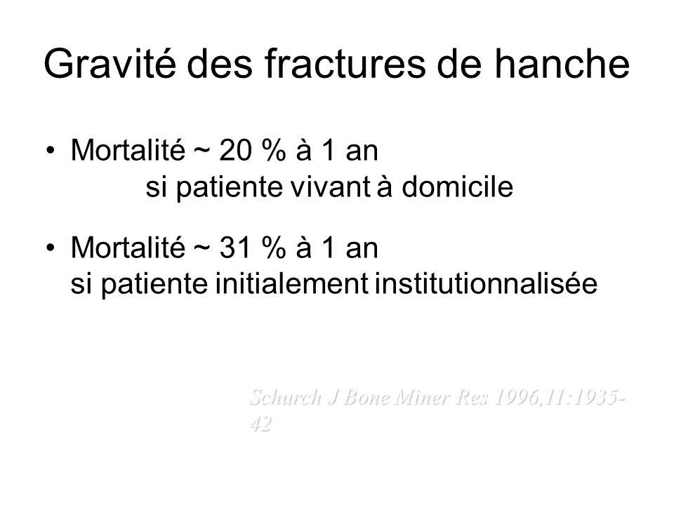 Gravité des fractures de hanche