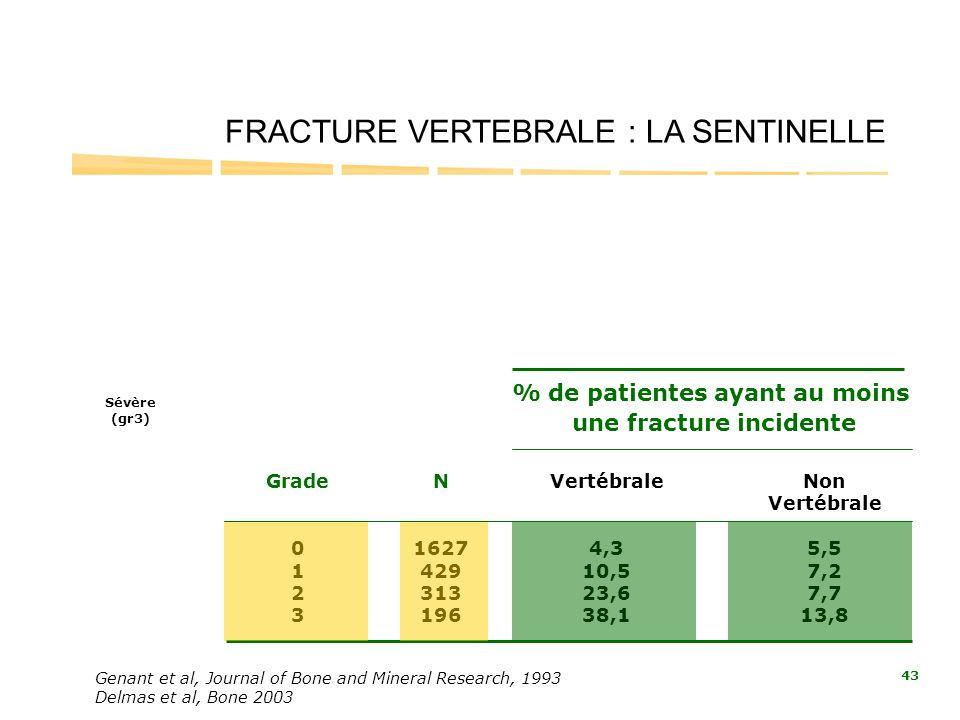 % de patientes ayant au moins une fracture incidente