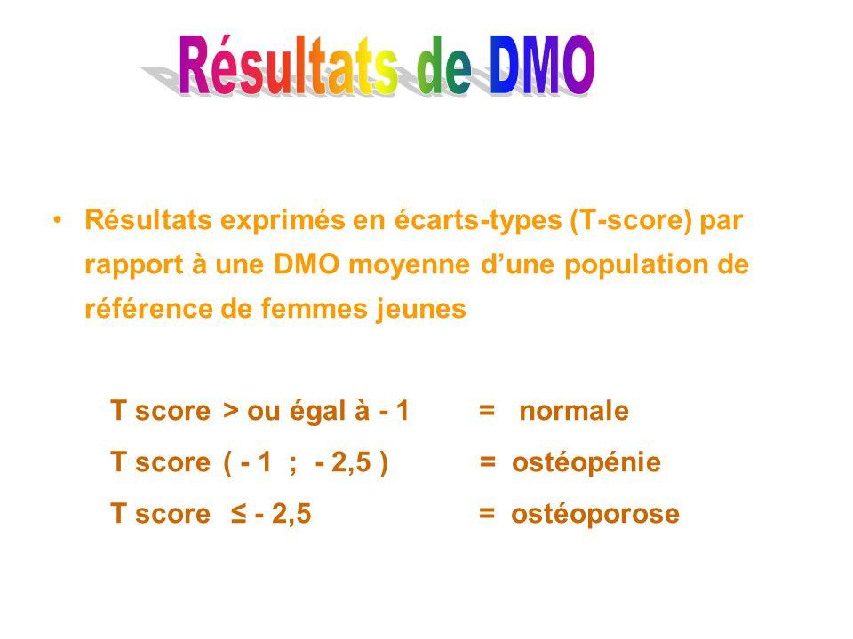 Résultats de DMO Résultats exprimés en écarts-types (T-score) par rapport à une DMO moyenne d'une population de référence de femmes jeunes.