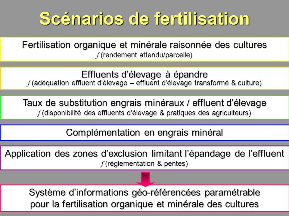 Scénarios de fertilisation
