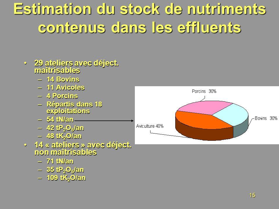 Estimation du stock de nutriments contenus dans les effluents