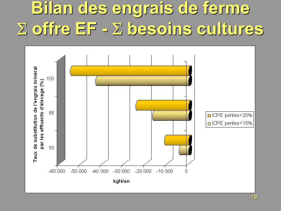 Bilan des engrais de ferme  offre EF -  besoins cultures
