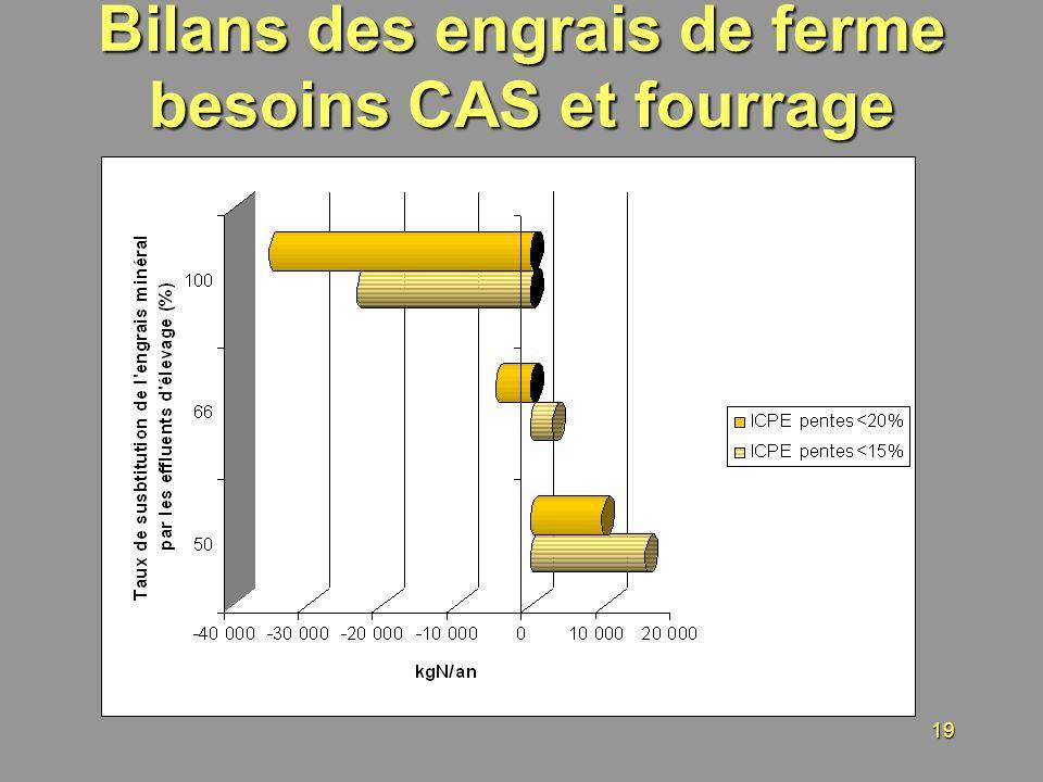 Bilans des engrais de ferme besoins CAS et fourrage