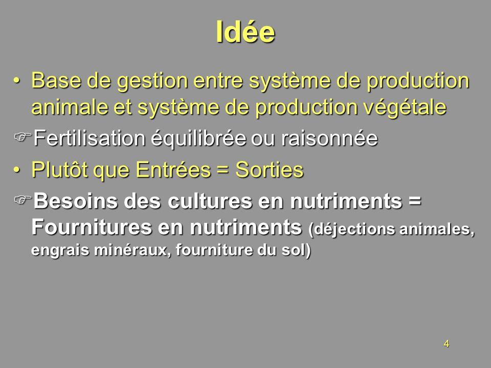 Idée Base de gestion entre système de production animale et système de production végétale. Fertilisation équilibrée ou raisonnée.