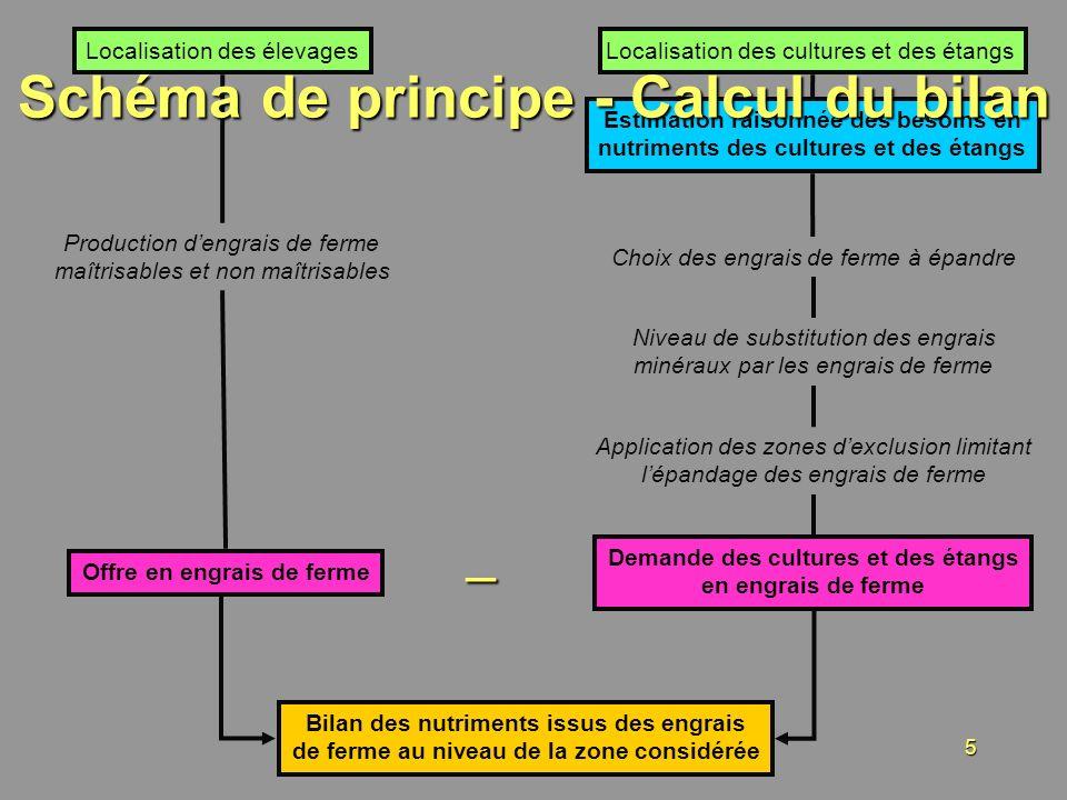 Schéma de principe - Calcul du bilan