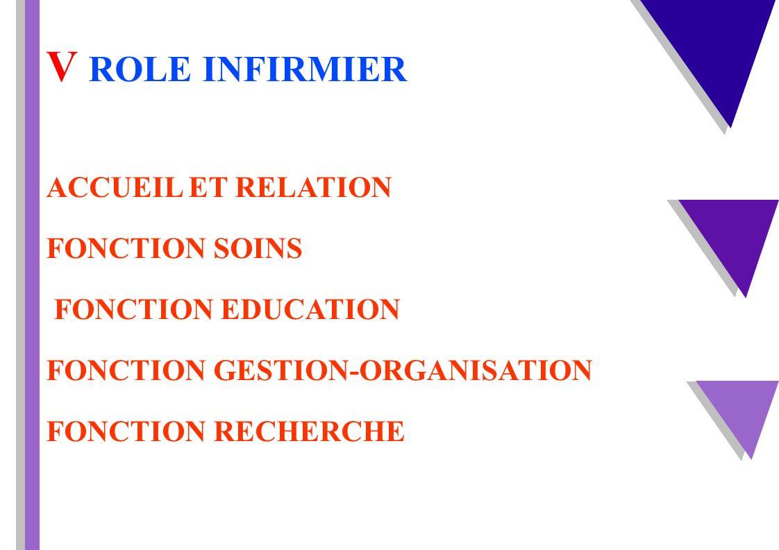 V ROLE INFIRMIER FONCTION SOINS FONCTION EDUCATION