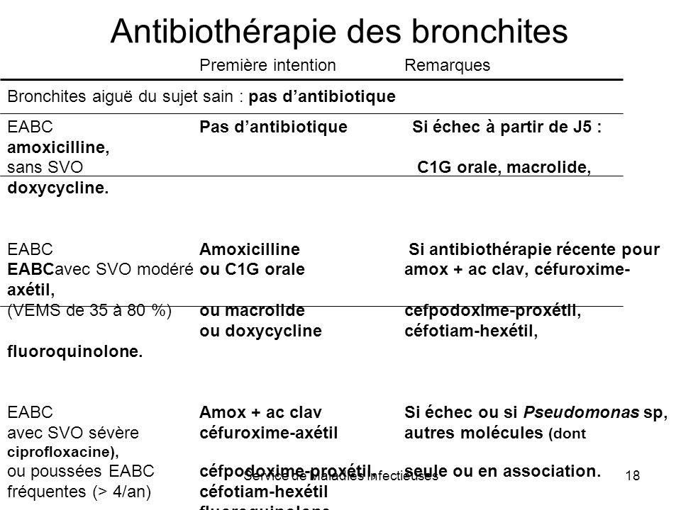 Antibiothérapie des bronchites