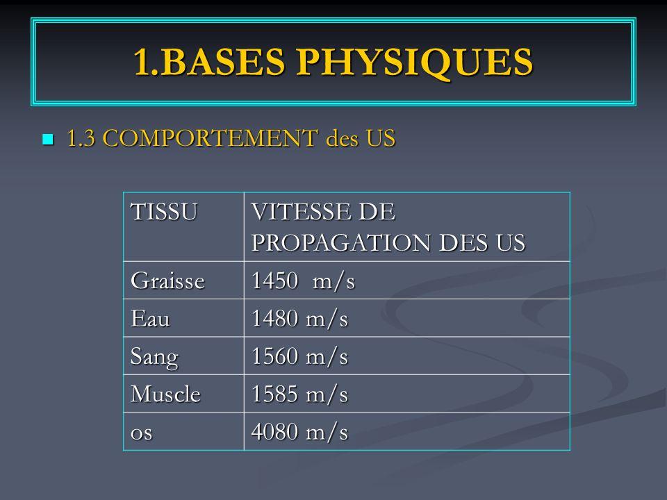 1.BASES PHYSIQUES 1.3 COMPORTEMENT des US TISSU