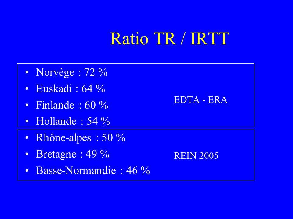 Ratio TR / IRTT Norvège : 72 % Euskadi : 64 % Finlande : 60 %