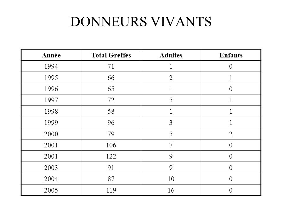 DONNEURS VIVANTS Année Total Greffes Adultes Enfants 1994 71 1 1995 66