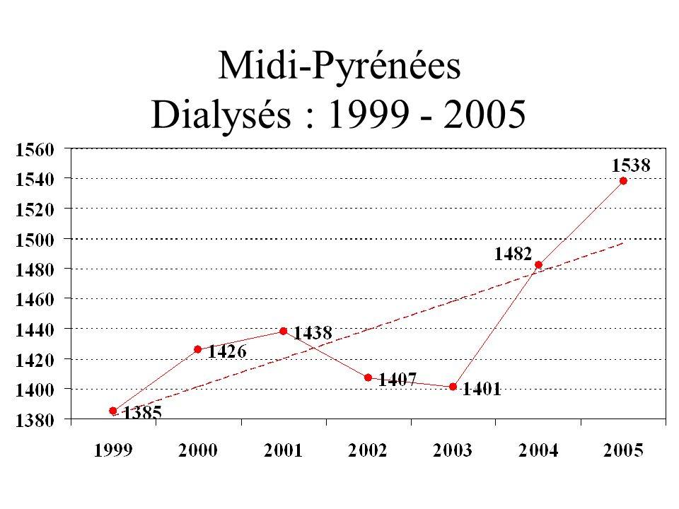 Midi-Pyrénées Dialysés : 1999 - 2005