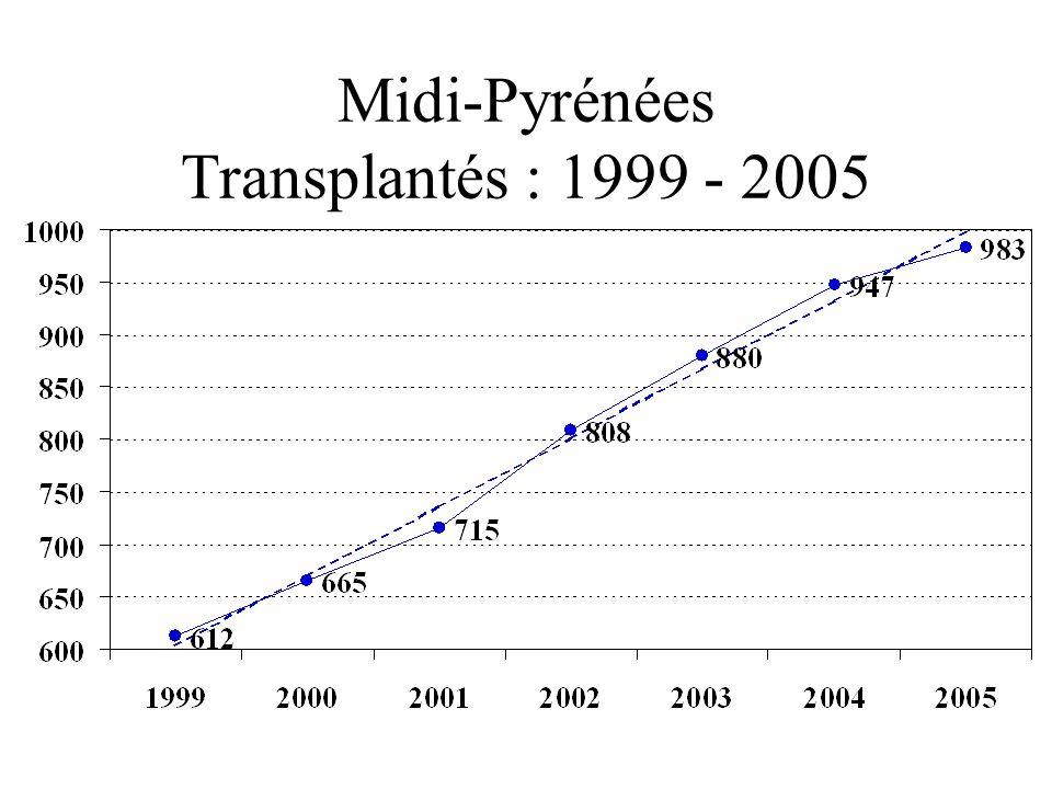 Midi-Pyrénées Transplantés : 1999 - 2005