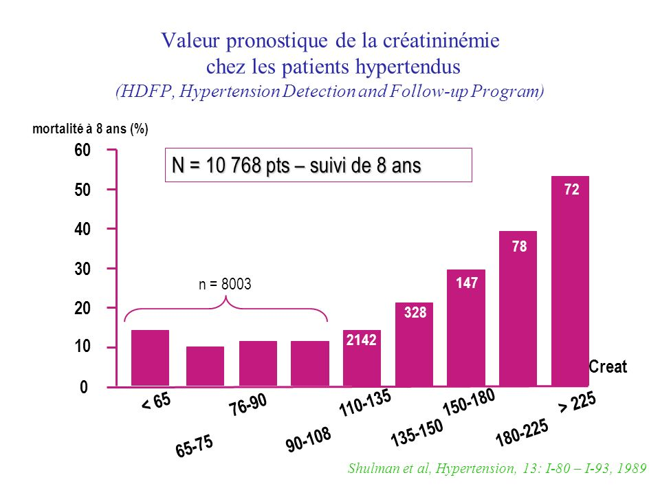 Valeur pronostique de la créatininémie chez les patients hypertendus (HDFP, Hypertension Detection and Follow-up Program)
